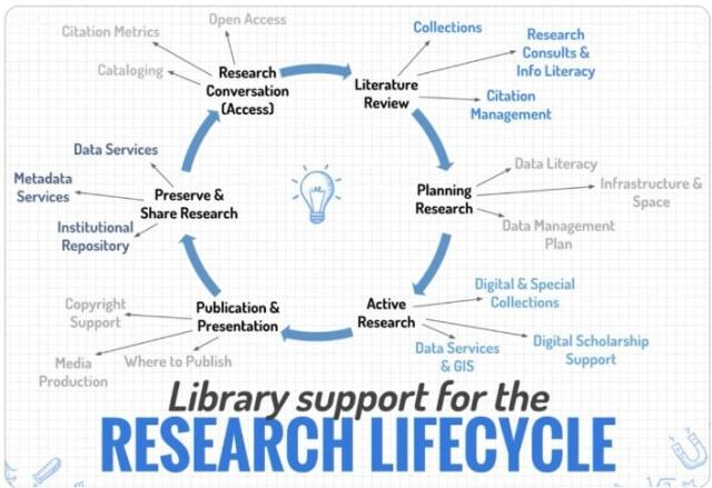Library Support for the Research Lifecycle