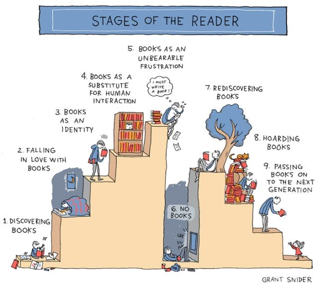 Stages of the Reader
