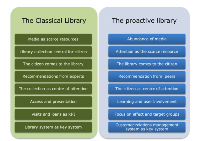 The proactive library
