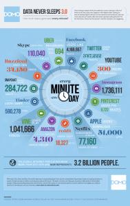 Los datos nunca duermen en Internet… y sino que se lo pregunten a Facebook