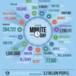 Los datos nunca duermen en Internet… y si no que se lo pregunten a Facebook