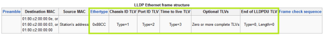 LLDPDU encapsulation format 2