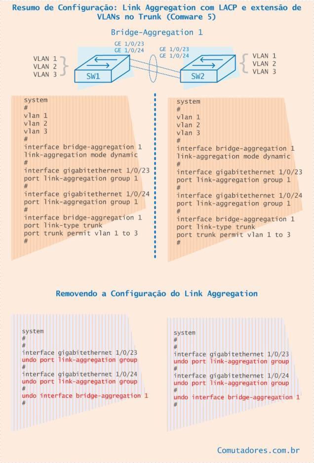Resumo de Configura de Link Aggregation