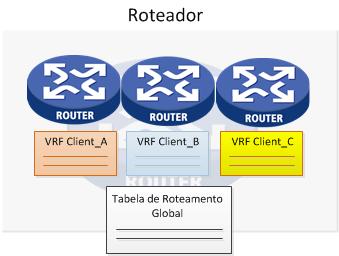VRFs Comware