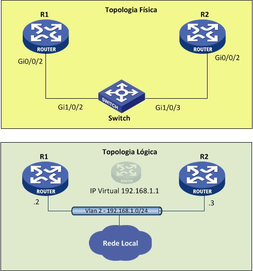VRRP Simware