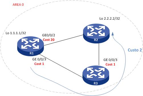 OSPF Cost 2 Comware