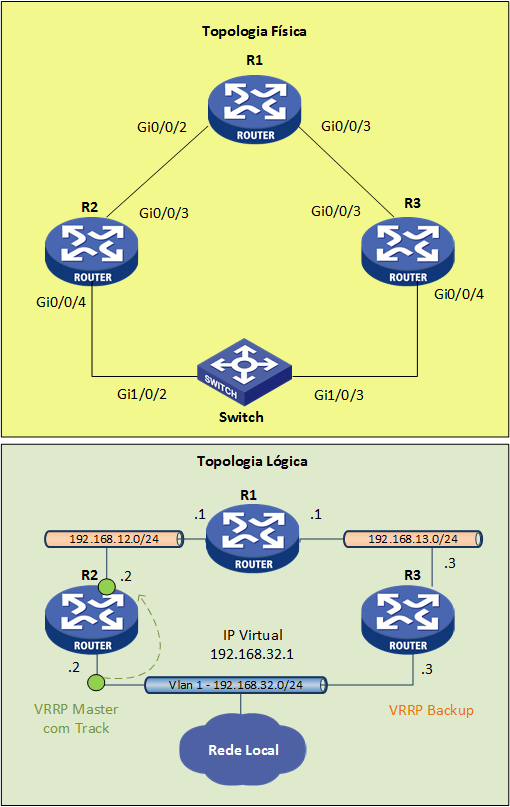 VRRP Track Interface