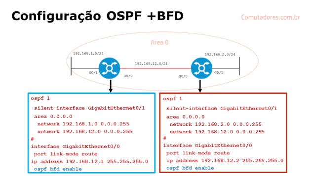 Exemplo de Configuração OSPF com BFD