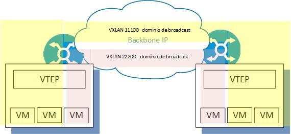 dominio-de-broadcast-vxlan