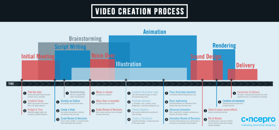 CONCEPRO-AGENCY-awesome-video-creation-process