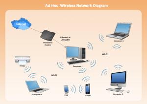 Wireless Network LAN | ConceptDraw DIAGRAM is an advanced