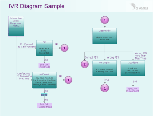 IVR Network Diagram | Quickly Create Professional IVR