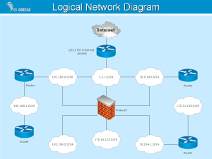 Logical Network | Quickly Create Professional Logical