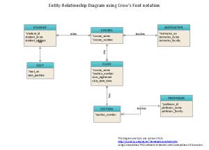 What is EntityRelationship Diagram