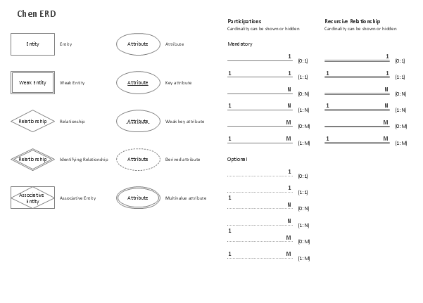 Er Diagrams Symbols And Notations Diagram