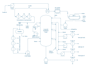Process Flowchart  Draw Process Flow Diagrams by Starting