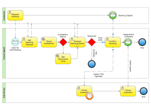 Business Diagram Software  Org Charts, Flow Charts