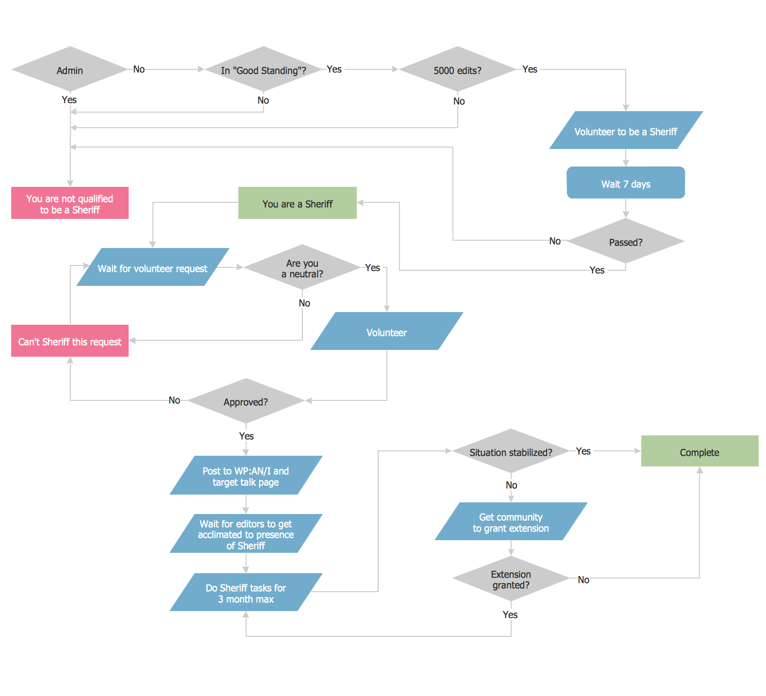 Flow charts in microsoft office choice image free any chart examples microsoft office flowchart template quantumgaming flow chart in microsoft office types of telecommunication networks powerpoint templates nvjuhfo Images