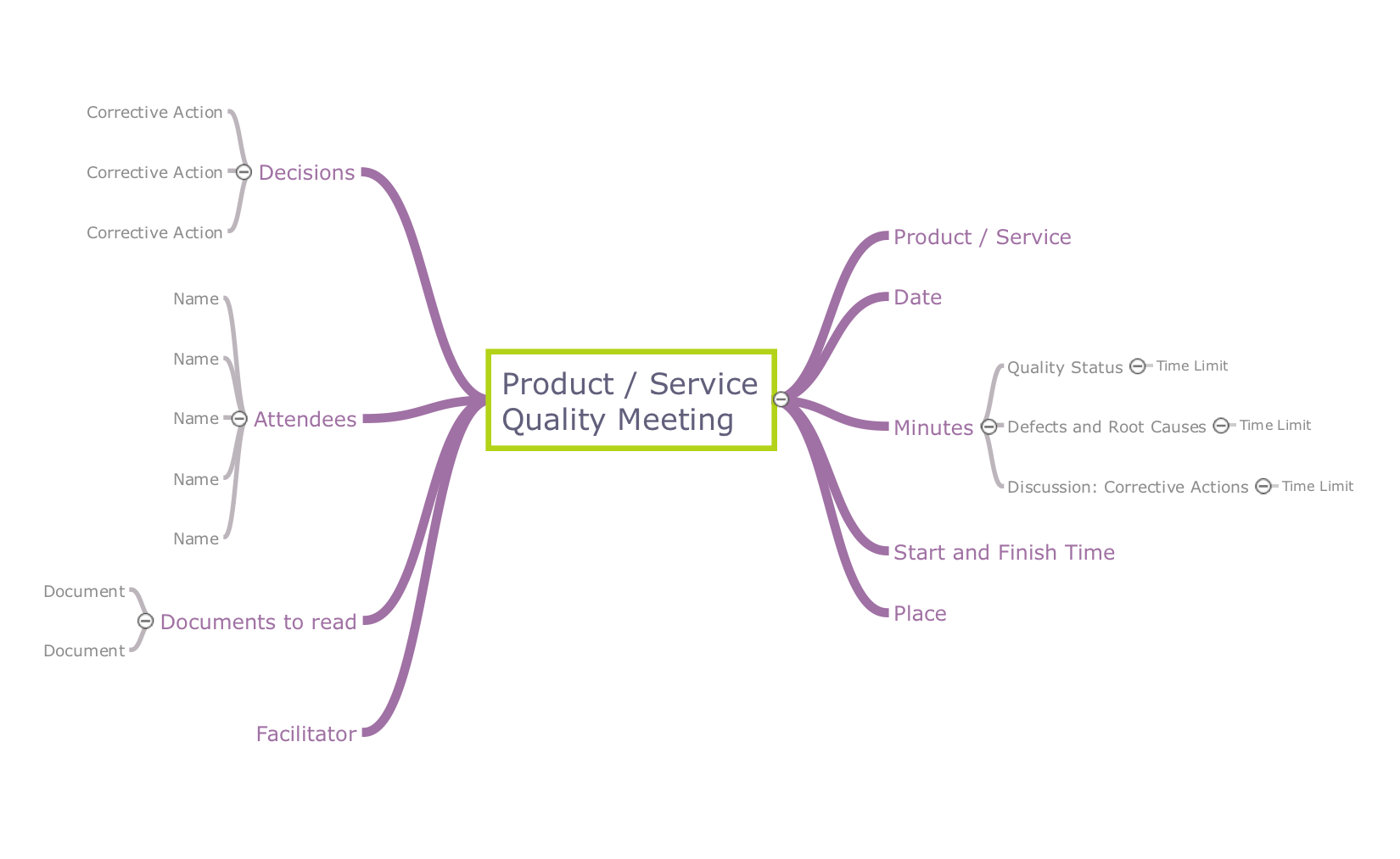 The Best Quality Mind Maps Software
