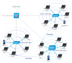 Wireless Network WLAN   ConceptDraw DIAGRAM is an