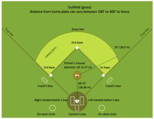 Baseball Diagram – Colored Baseball Field