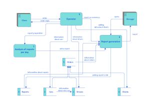 Taxi Service Data Flow Diagram