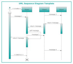 UML Sequence Diagram | Professional UML Drawing