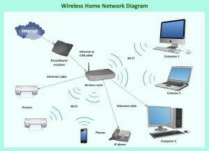 What Is a Wireless Network? | Professional Network Drawing