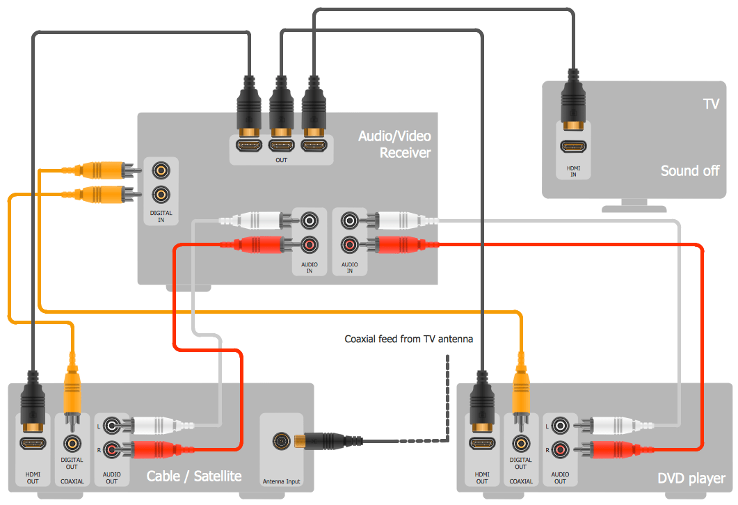 Engineering Audio Video Connectors Hook Up Drawing Home Entertainment System with Surround Sound?resize\\\\\\\\\\\\\\\=665%2C455 ps2 av wiring diagram wiring diagram shrutiradio av wiring diagrams at mifinder.co