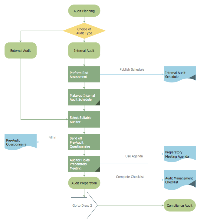 Home Building Process Flow Chart