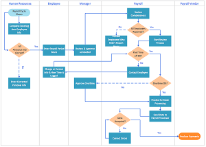 Creating a CrossFunctional Flowchart using solution
