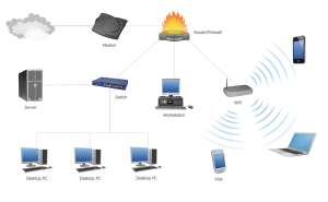 Cable Network Computer and Network Examples