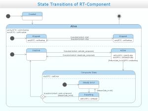 UML State Machine Diagram | Design of the Diagrams