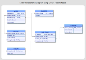 How to Create an EntityRelationship Diagram Using