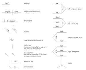 Sentence Diagrammer