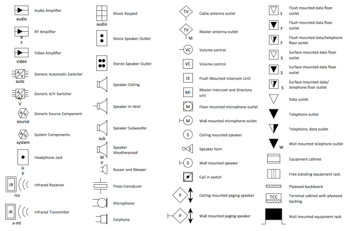Australian Electrical Floor Plan Symbols | Wikizie.co on electrical schematic wiring diagram, electrical symbols house wiring diagrams, guyana house design, fire alarm system design, electrical sub panel wiring diagram,