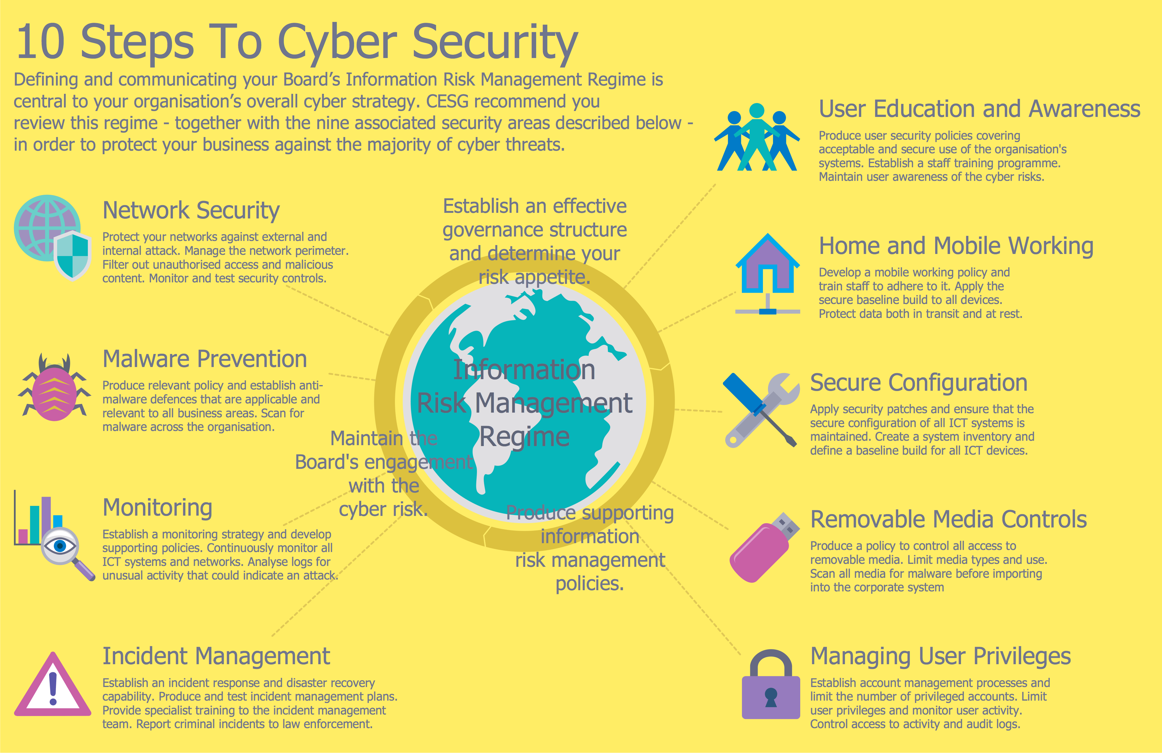 Network Security Tips