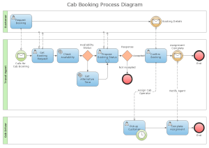 Business Process Diagram Solution | ConceptDraw