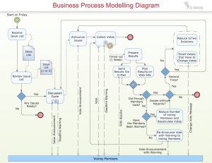 ConceptDraw Samples | Business Processes — BPMN diagrams