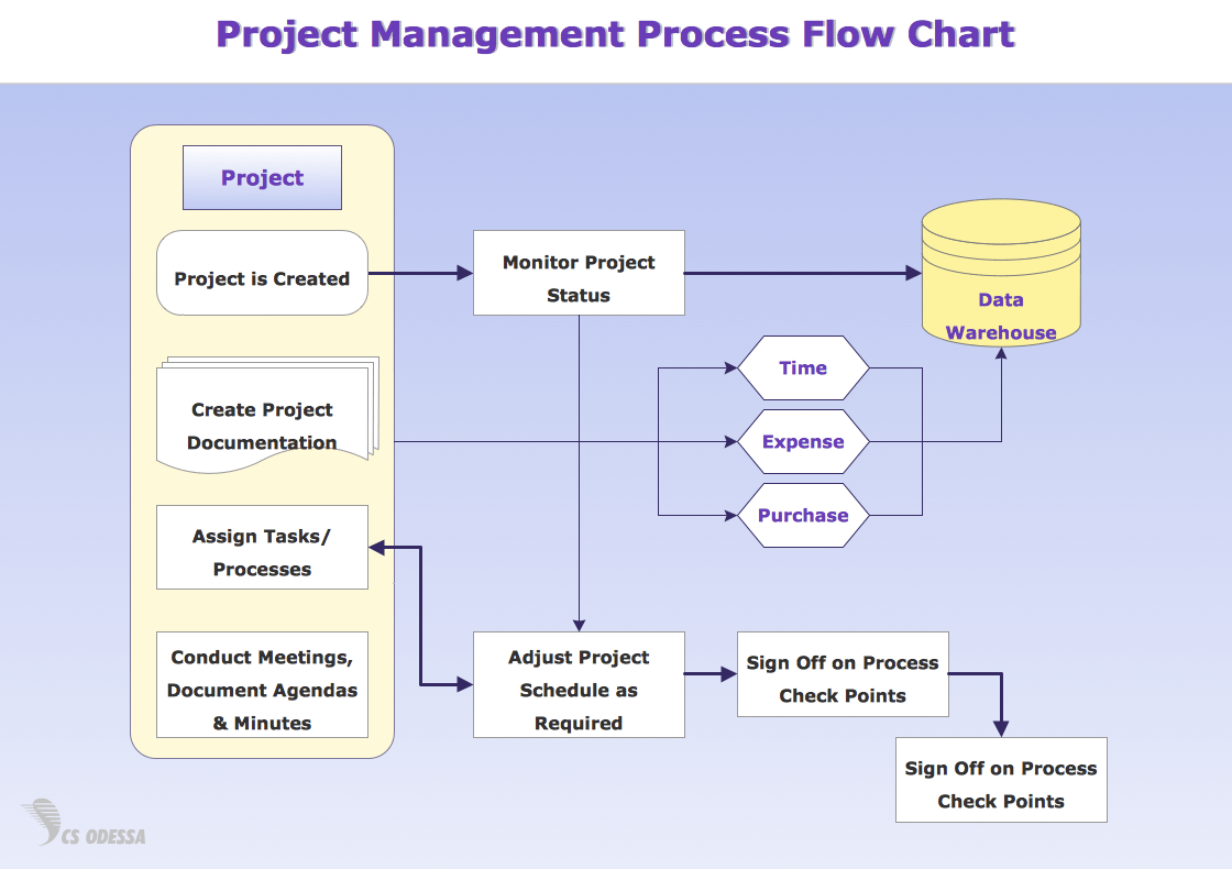 Types Of Flowchart Overview