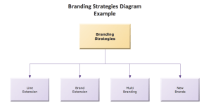ConceptDraw Samples | Marketing — Charts and Diagrams