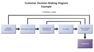 ConceptDraw Samples | Marketing — Flowcharts and Process