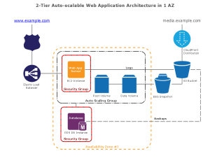 ConceptDraw Samples | Computer and works  AWS architecture