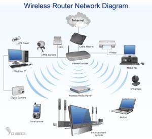 Redes de datos: Resumen de las tres primeras capas del