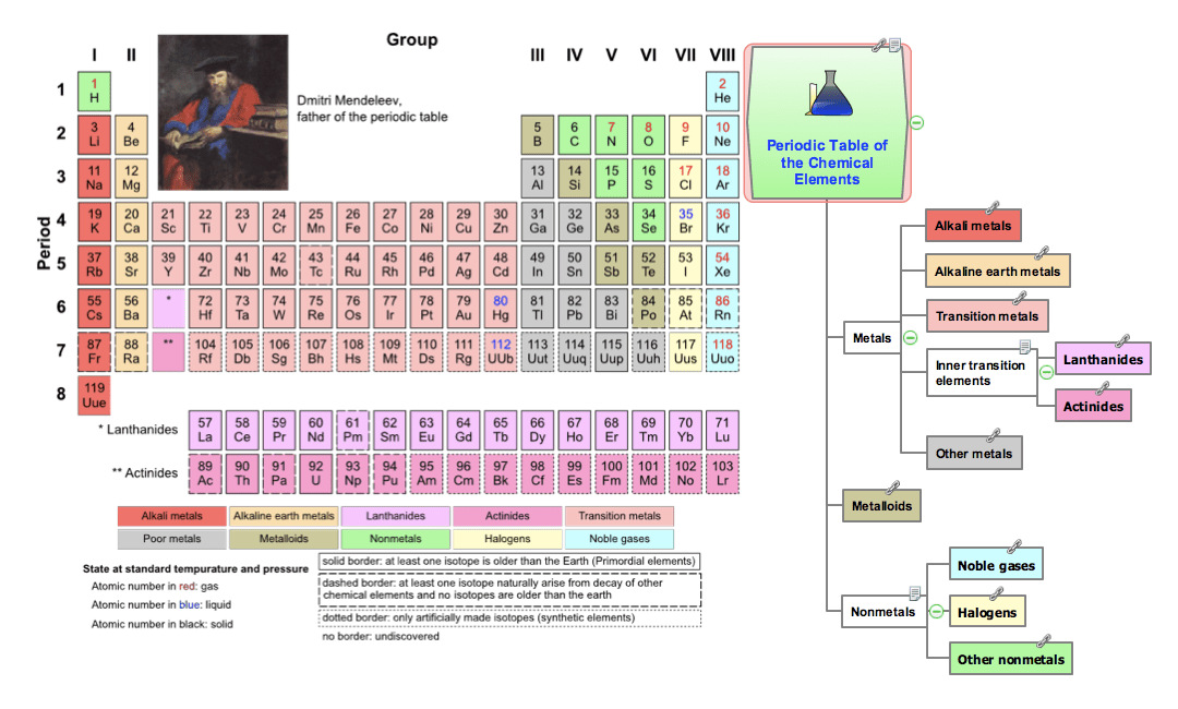 Concept Map Periodic Table Elements