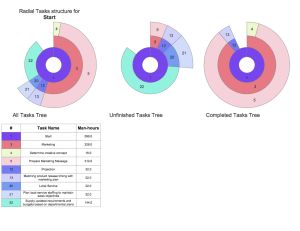 ConceptDraw Samples | Project Management Diagrams