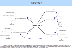 ConceptDraw Samples | Strategy and Management Diagrams