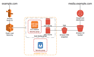 AWS Architecture Diagrams Solution | ConceptDraw