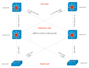 Cisco Switches and Hubs Cisco icons, shapes, stencils and