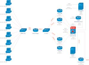 Cisco Network Diagrams Solution   ConceptDraw